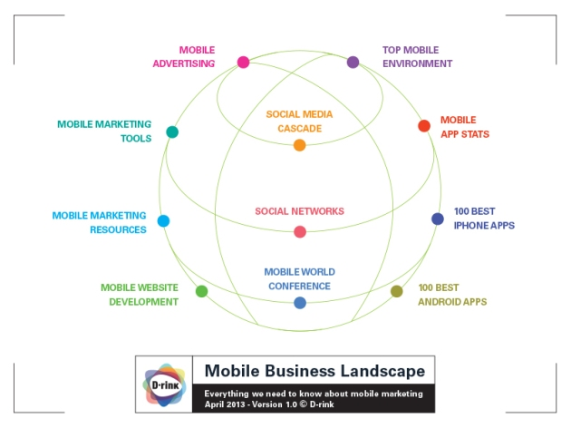 Mobile Business Landscape
